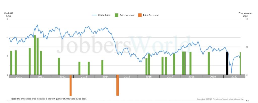 Biểu đồ thể hiện biến động giá dầu thô từ 2010-2020